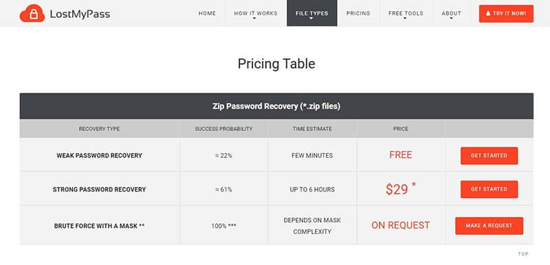 LostMyPass zip pricing table