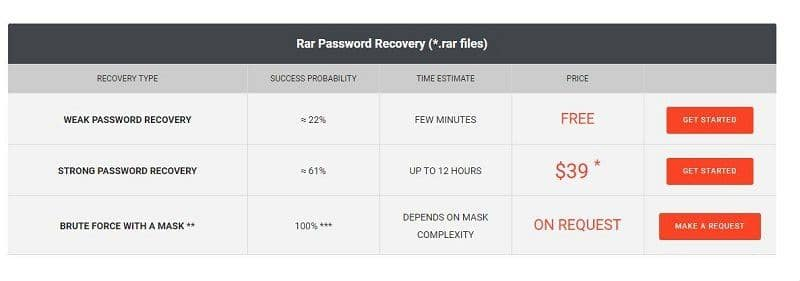 lostmypass price of breaking rar password online